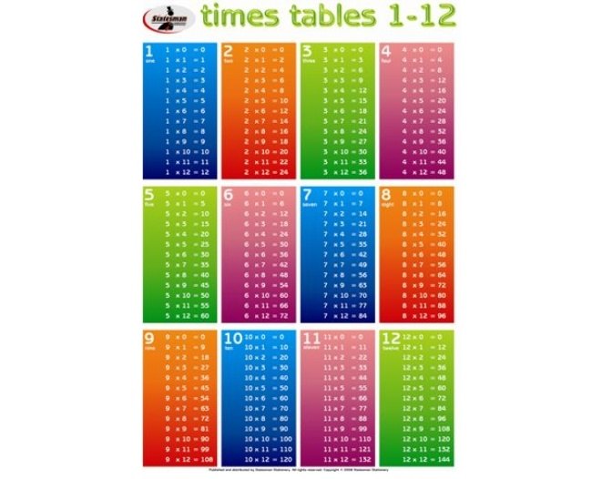 Times Tables Write and Wipe Educational Posters 1