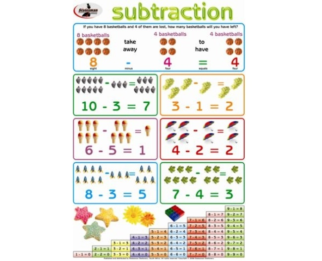 Subtraction Write and Wipe Educational Posters 1