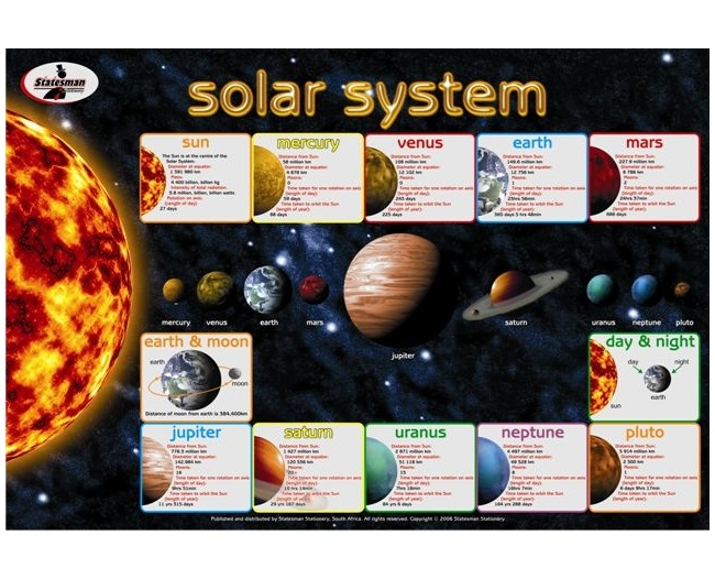 Solar System Write and Wipe Educational Posters 1