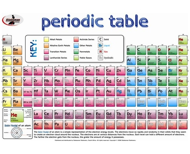 Periodic Table Write and Wipe Educational Posters 1