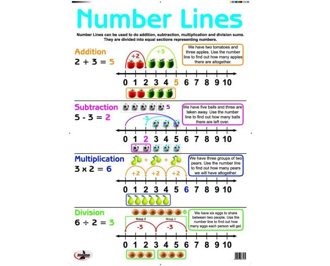 Poster Write and Wipe Number Lines 1